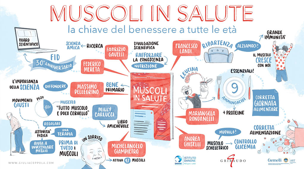infografica muscoli in salute